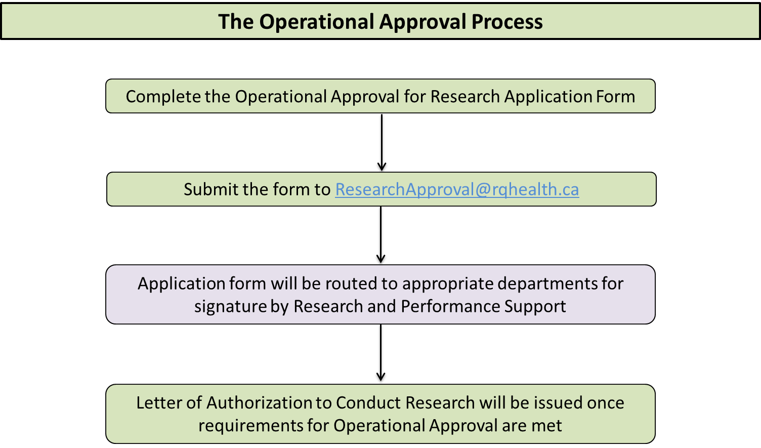 Operational Approval Process