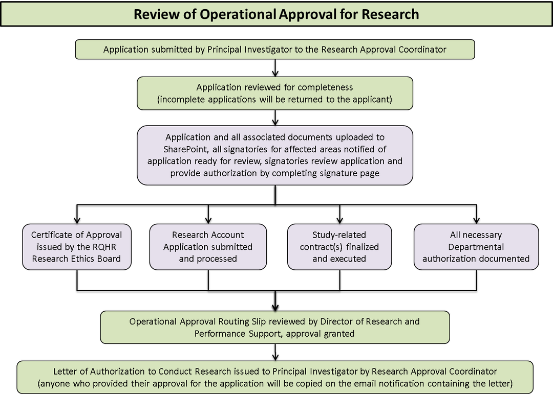 Review of Operational Approval for Research